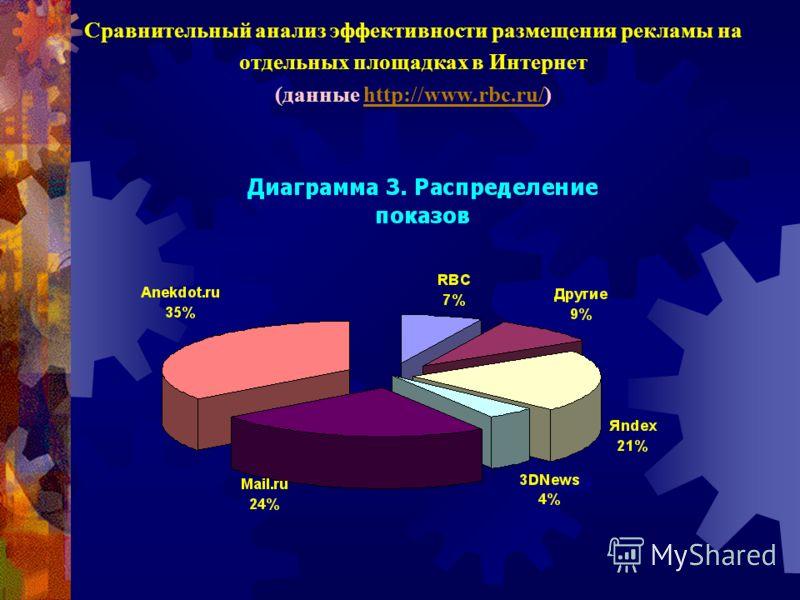Частота использования компьютера (Россия)