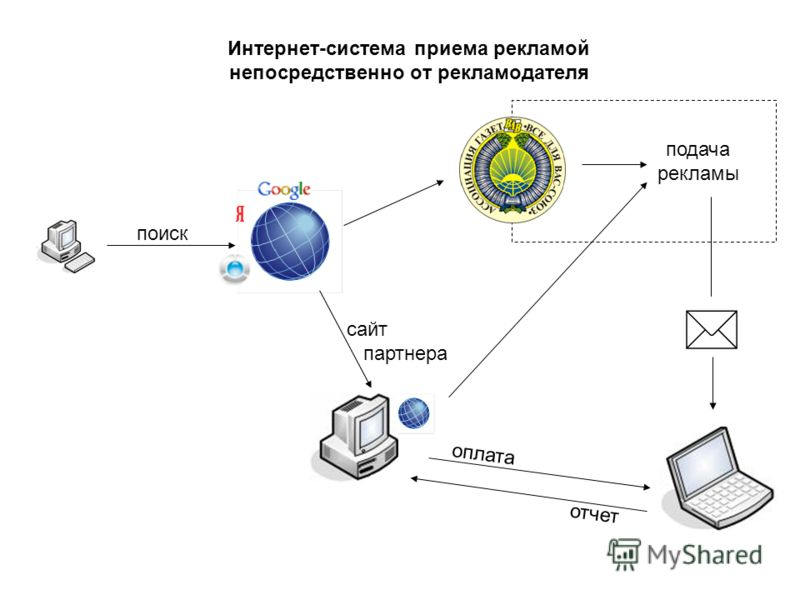 Интернет-система приема рекламой непосредственно от рекламодателя поиск сайт партнера подача рекламы оплата отчет