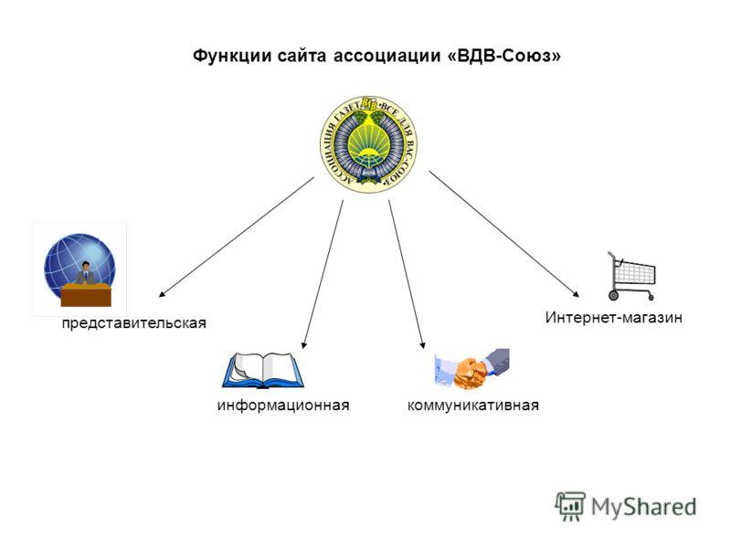 Функции сайта ассоциации «ВДВ-Союз» представительская информационнаякоммуникативная Интернет-магазин