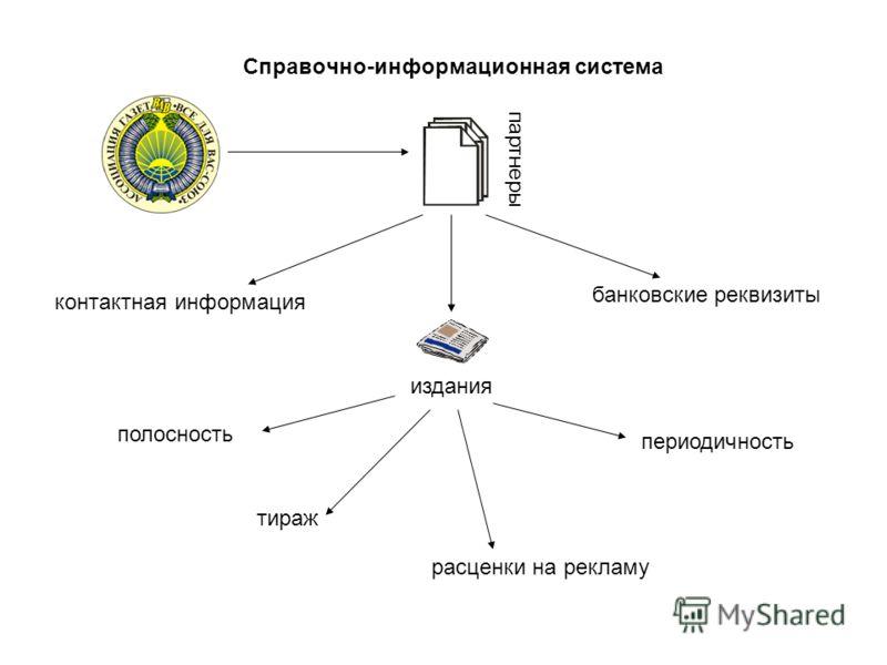 Справочно-информационная система партнеры контактная информация банковские реквизиты издания полосность тираж периодичность расценки на рекламу