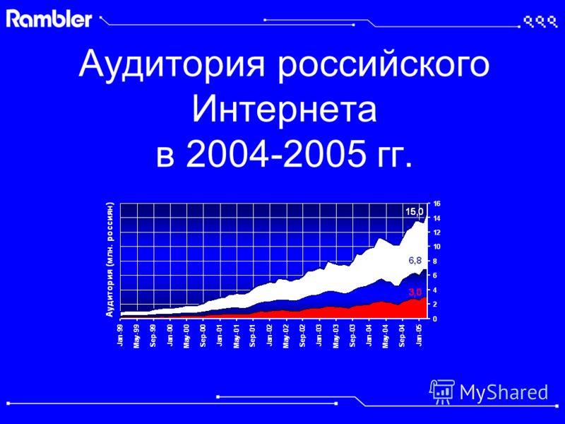 Аудитория российского Интернета в 2004-2005 гг.