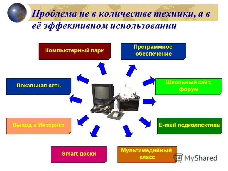Проблема не в количестве техники, а в её эффективном использовании Компьютерный парк Локальная сеть Выход в Интернет Smart-доски Программное обеспечение E-mail педколлектива Школьный сайт, форум Мультимедийный класс