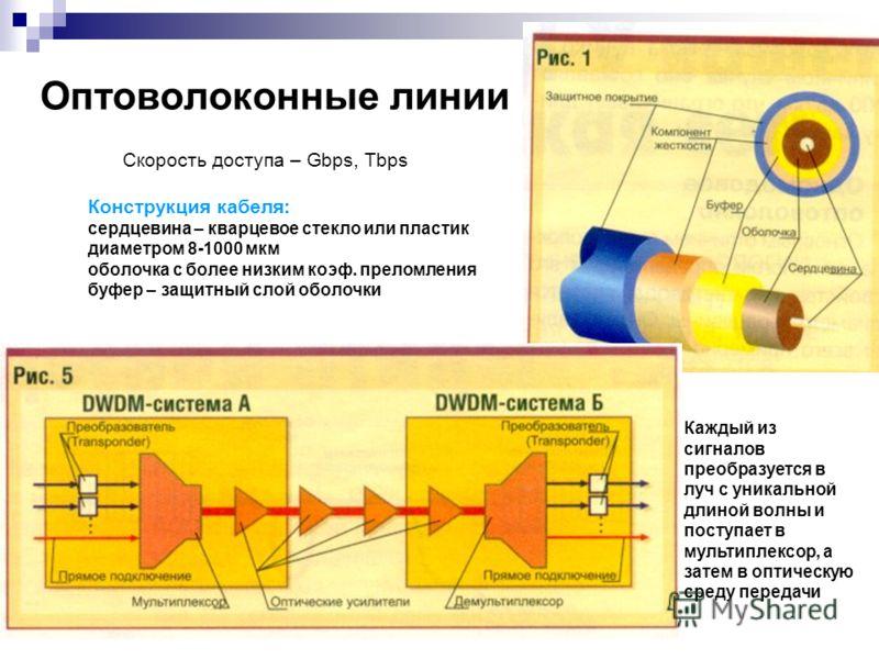 Оптоволоконные линии Конструкция кабеля: сердцевина – кварцевое стекло или пластик диаметром 8-1000 мкм оболочка с более низким коэф. преломления буфер – защитный слой оболочки Каждый из сигналов преобразуется в луч с уникальной длиной волны и поступ