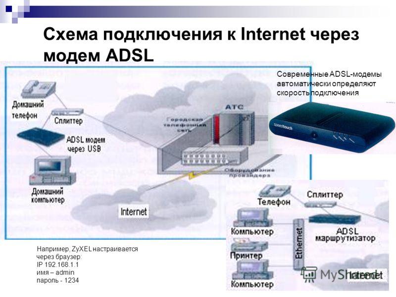 Internet через модем ADSL