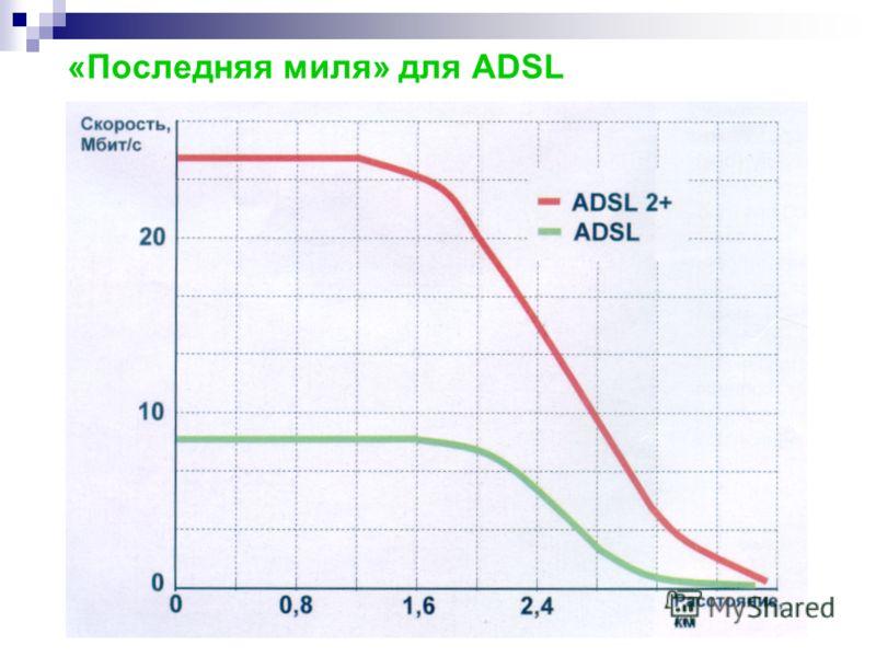 «Последняя миля» для ADSL