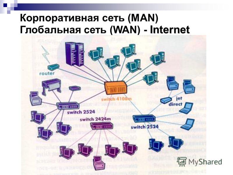 Internet Корпоративная сеть (MAN) Глобальная сеть (WAN) - Internet