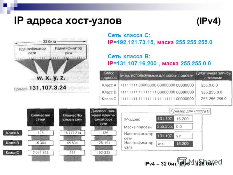 IP адреса хост-узлов (IPv4) Сеть класса С: IP=192.121.73.15, маска 255.255.255.0 Сеть класса В: IP=131.107.16.200, маска 255.255.0.0 IPv4 – 32 бит, IPv6 – 128 бит
