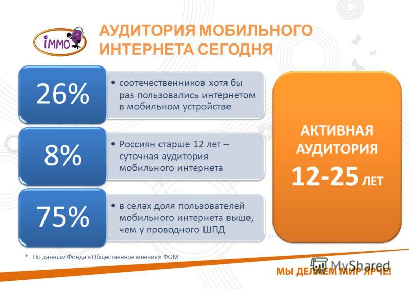 АУДИТОРИЯ МОБИЛЬНОГО ИНТЕРНЕТА СЕГОДНЯ АКТИВНАЯ АУДИТОРИЯ 12-25 ЛЕТ АКТИВНАЯ АУДИТОРИЯ 12-25 ЛЕТ * По данным Фонда «Общественное мнение» ФОМ соотечественников хотя бы раз пользовались интернетом в мобильном устройстве 26% Россиян старше 12 лет – суто
