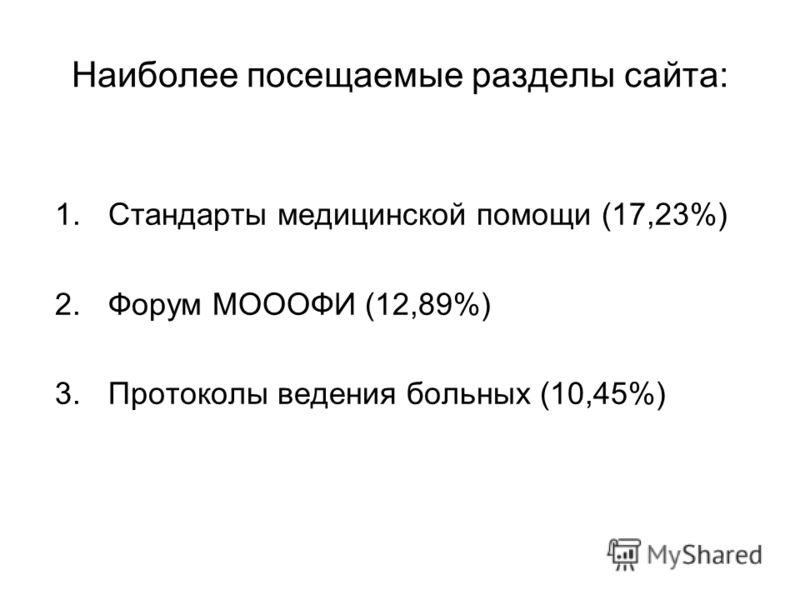 Наиболее посещаемые разделы сайта: 1.Стандарты медицинской помощи (17,23%) 2.Форум МОООФИ (12,89%) 3.Протоколы ведения больных (10,45%)