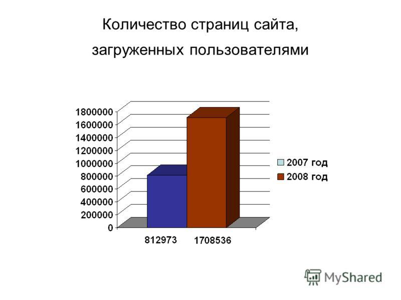 Количество страниц сайта, загруженных пользователями