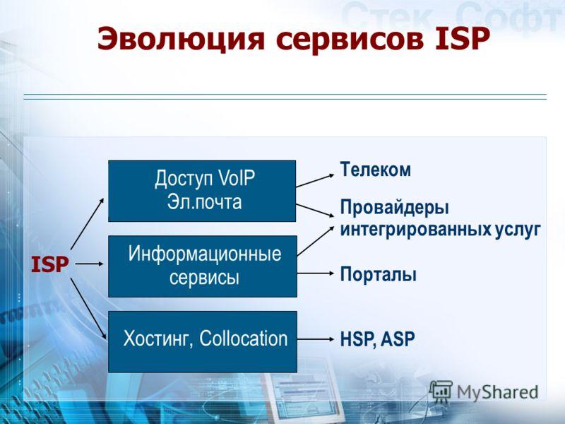 Эволюция сервисов ISP ISP Телеком Провайдеры интегрированных услуг Порталы HSP, ASP Хостинг, Collocation Доступ VoIP Эл.почта Информационные сервисы