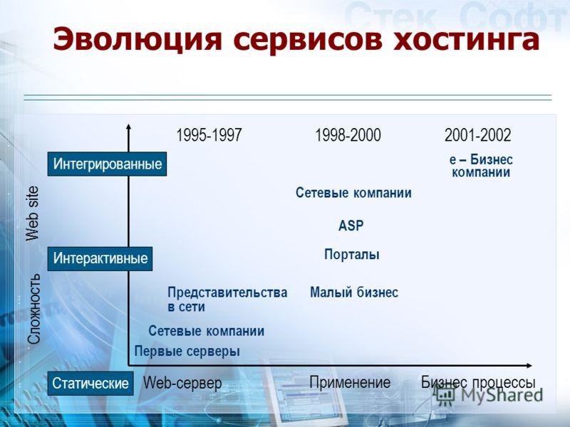 Эволюция сервисов хостинга 1995-19971998-20002001-2002 Интегрированные Интерактивные Статические Сложность Web site Web-сервер ПрименениеБизнес процессы Первые серверы Сетевые компании Представительства в сети Малый бизнес Порталы ASP Сетевые компани