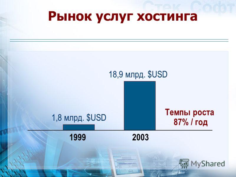 Рынок услуг хостинга 19992003 Темпы роста 87% / год 1,8 млрд. $USD 18,9 млрд. $USD