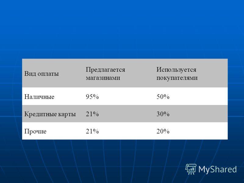 Вид оплаты Предлагается магазинами Используется покупателями Наличные95%50% Кредитные карты21%30% Прочие21%20%