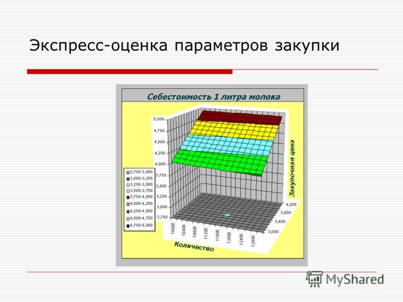 Экспресс-оценка параметров закупки