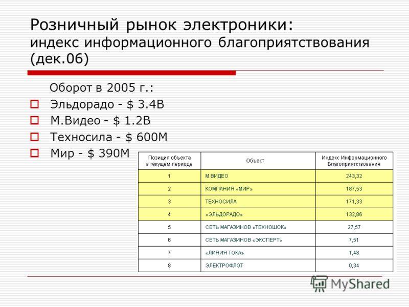 Оборот в 2005 г.: Эльдорадо - $ 3.4B М.Видео - $ 1.2B Техносила - $ 600M Мир - $ 390M Розничный рынок электроники: индекс информационного благоприятствования (дек.06)