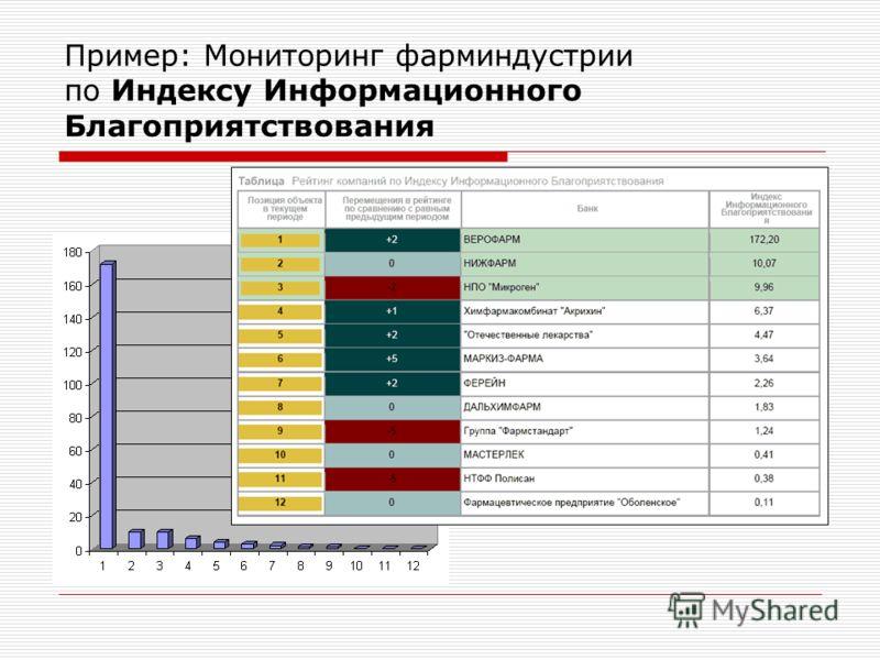 Пример: Мониторинг фарминдустрии по Индексу Информационного Благоприятствования