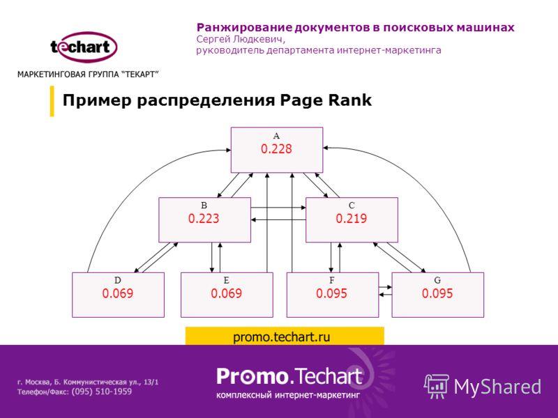 Пример распределения Page Rank A 0.228 B 0.223 C 0.219 D 0.069 E 0.069 F 0.095 G 0.095 Ранжирование документов в поисковых машинах Сергей Людкевич, руководитель департамента интернет-маркетинга