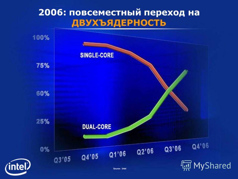 2006: повсеместный переход на ДВУХЪЯДЕРНОСТЬ Source: Intel