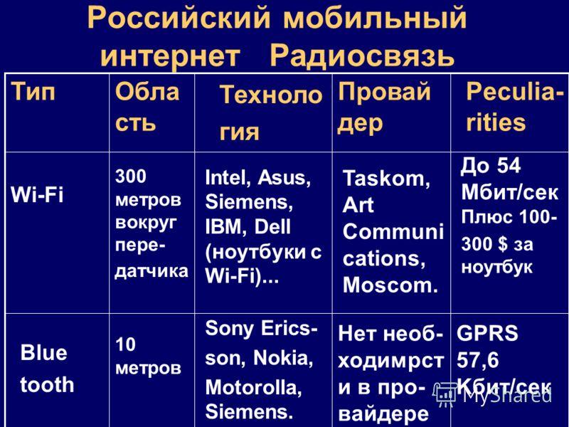 Российский мобильный интернет Радиосвязь GPRS 57,6 Kбит/сек Нет необ- ходимрст и в про- вайдере Sony Erics- son, Nokia, Motorolla, Siemens. 10 метров Blue tooth До 54 Mбит/сек Плюс 100- 300 $ за ноутбук Taskom, Art Communi cations, Moscom. Intel, Asu