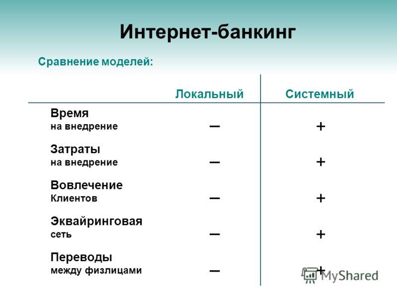 Интернет-банкинг Сравнение моделей: Время на внедрение Затраты на внедрение Вовлечение Клиентов Эквайринговая сеть Переводы между физлицами ЛокальныйСистемный + _ + _ + _ + _ + _