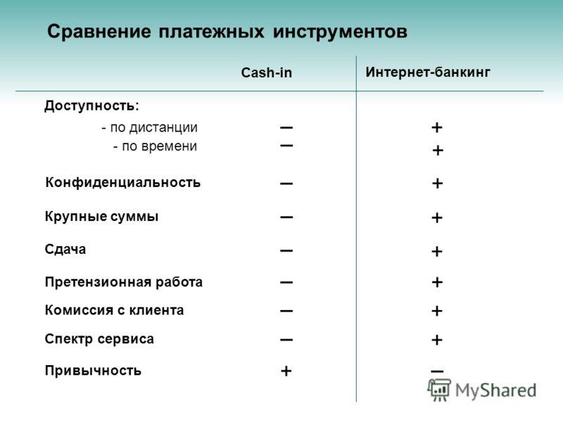 Сравнение платежных инструментов Спектр сервиса Cash-in Интернет-банкинг Доступность: - по дистанции - по времени Крупные суммы Сдача Претензионная работа Комиссия с клиента Привычность Конфиденциальность + + + + + + + + _ _ _ _ _ _ _ _ _ +