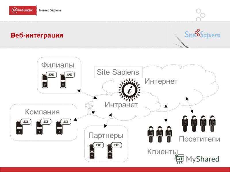 Веб-интеграция Интернет Интранет Компания Филиалы Партнеры Клиенты Site Sapiens Посетители