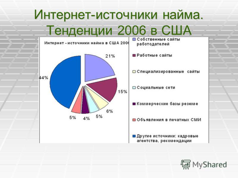 Интернет-источники найма. Тенденции 2006 в США