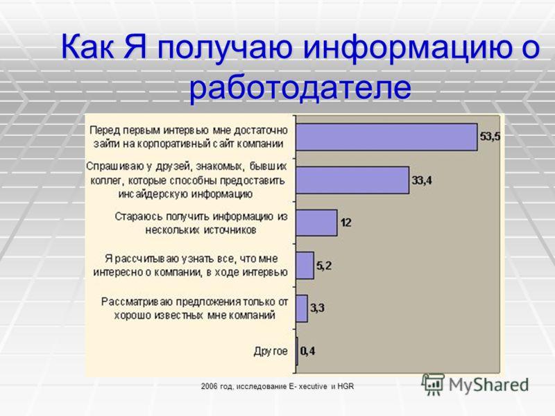 2006 год, исследование E- xecutive и HGR Как Я получаю информацию о работодателе