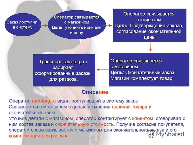 Заказ поступил в систему Оператор связывается Оператор связывается с магазином Цель: уточнить наличие и цену Транспорт ram-torg.ru забирает сформированные заказы для развоза. Оператор связывается с магазином. Цель: Окончательный заказ. Магазин компле