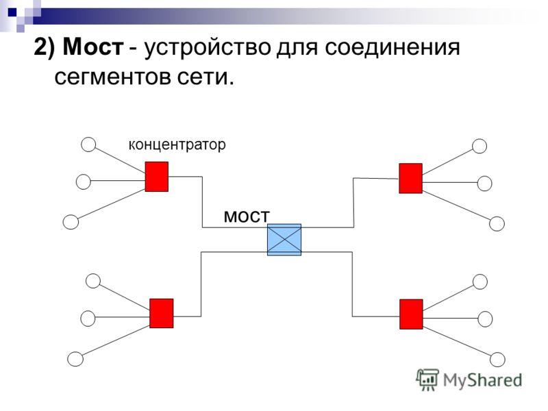 2) Мост - устройство для соединения сегментов сети. мост концентратор