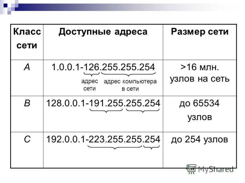 Класс сети Доступные адресаРазмер сети А1.0.0.1-126.255.255.254>16 млн. узлов на сеть В128.0.0.1-191.255.255.254до 65534 узлов С192.0.0.1-223.255.255.254до 254 узлов адрес сети адрес компьютера в сети