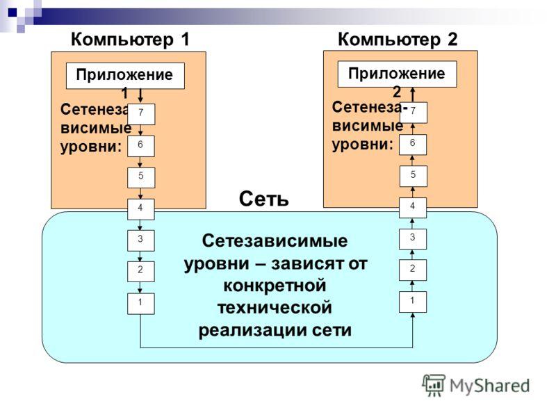 Компьютер 1 Приложение 1 Сетенеза- висимые уровни: 7 6 5 4 3 2 1 Приложение 2 7 6 5 4 3 2 1 Компьютер 2 Сеть Сетенеза- висимые уровни: Сетезависимые уровни – зависят от конкретной технической реализации сети
