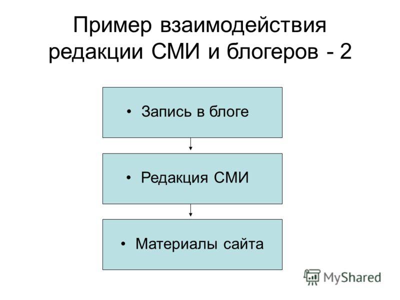 Пример взаимодействия редакции СМИ и блогеров - 2 Запись в блоге Редакция СМИ Материалы сайта