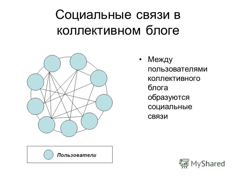 Социальные связи в коллективном блоге Между пользователями коллективного блога образуются социальные связи Пользователи