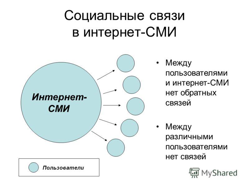 Социальные связи в интернет-СМИ Интернет- СМИ Пользователи Между пользователями и интернет-СМИ нет обратных связей Между различными пользователями нет связей