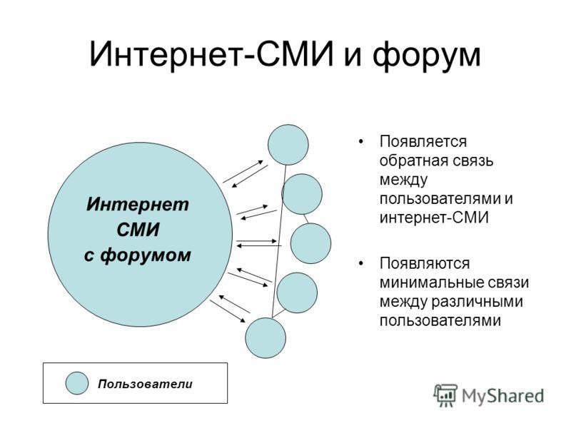 Интернет СМИ с форумом Пользователи Появляется обратная связь между пользователями и интернет-СМИ Появляются минимальные связи между различными пользователями Интернет-СМИ и форум