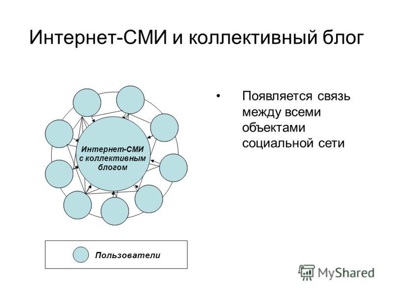 Появляется связь между всеми объектами социальной сети Пользователи Интернет-СМИ с коллективным блогом Интернет-СМИ и коллективный блог