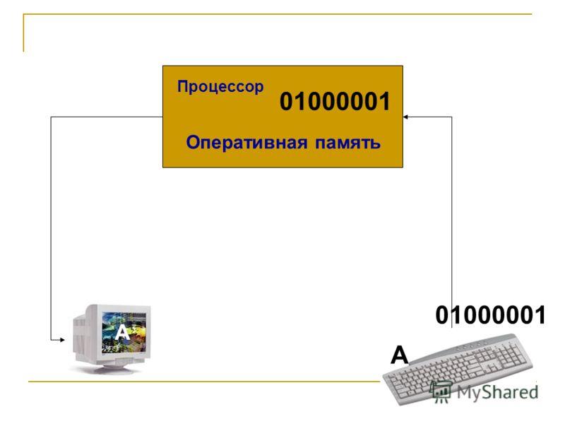 Клавиатура 01000001 Оперативная память А А 01000001 Процессор