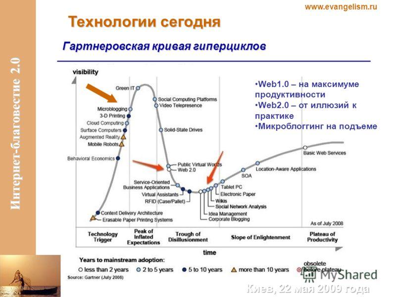 www.evangelism.ru Интернет-благовестие 2.0 Технологии сегодня Гартнеровская кривая гиперциклов Web1.0 – на максимуме продуктивности Web2.0 – от иллюзий к практике Микроблоггинг на подъеме