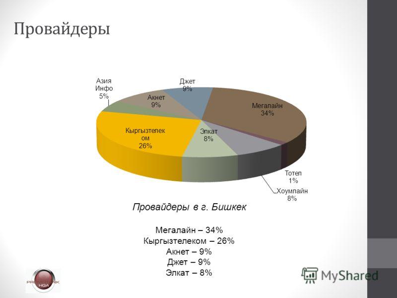 Провайдеры Провайдеры в г. Бишкек Мегалайн – 34% Кыргызтелеком – 26% Акнет – 9% Джет – 9% Элкат – 8%