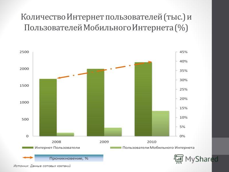 Количество Интернет пользователей (тыс.) и Пользователей Мобильного Интернета (%) Источник: Данные сотовых компаний