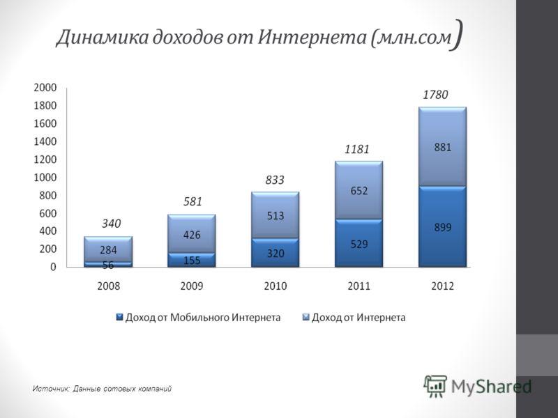 Динамика доходов от Интернета (млн.сом ) Источник: Данные сотовых компаний