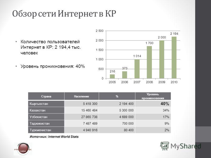 Количество пользователей Интернет в КР: 2 194,4 тыс. человек Уровень проникновения: 40% СтранаНаселение% Уровень проникновения Кыргызстан5 418 3002 194 400 40% Казахстан15 460 4845 300 00034% Узбекистан27 865 7384 689 00017% Таджикистан7 487 489700 0