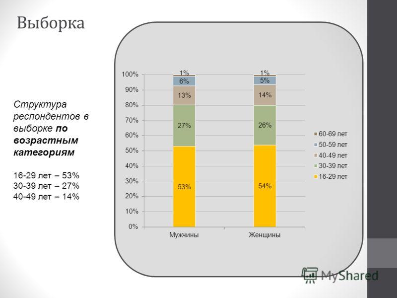 Структура респондентов в выборке по возрастным категориям 16-29 лет – 53% 30-39 лет – 27% 40-49 лет – 14% Выборка