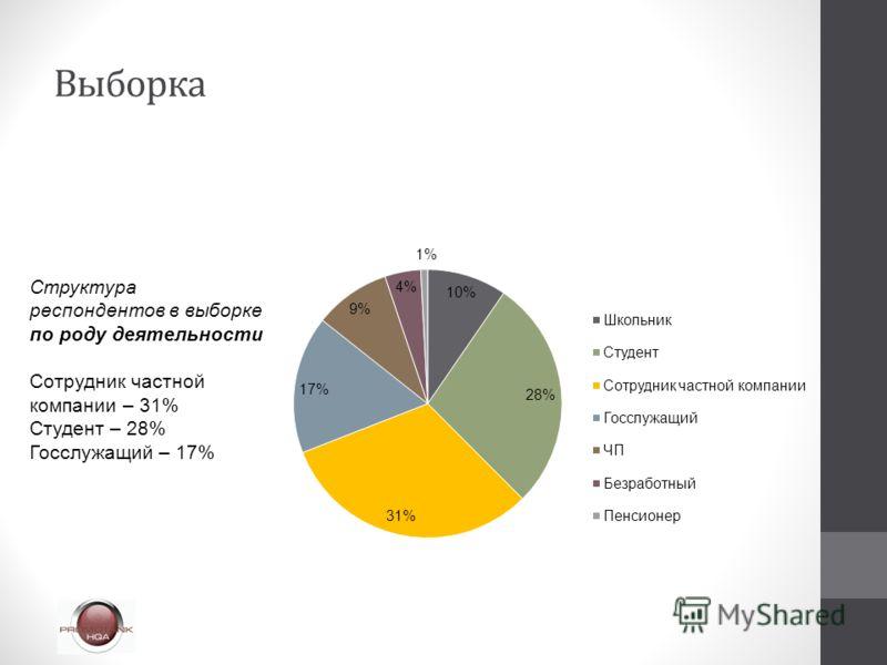 Структура респондентов в выборке по роду деятельности Сотрудник частной компании – 31% Студент – 28% Госслужащий – 17%