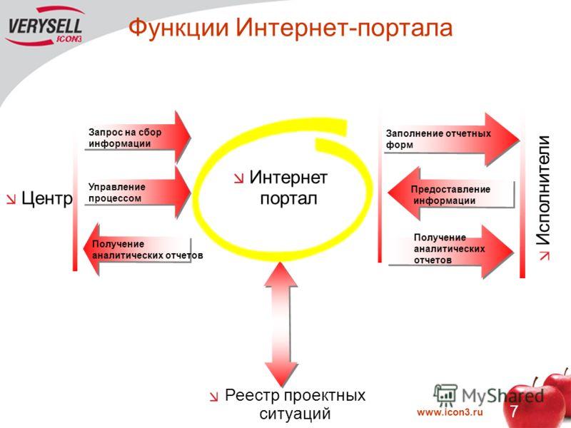 www.icon3.ru 7 Функции Интернет-портала Запрос на сбор информации Управление процессом Получение аналитических отчетов Центр Интернет портал Реестр проектных ситуаций Заполнение отчетных форм Предоставление информации Получение аналитических отчетов
