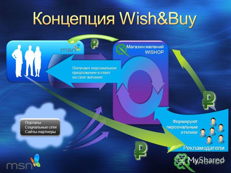 Магазин желаний WISHOP Формируютперсональныеотклики Пользователи добавляют желания Рекламодатели Получают персональное предложение в ответ на свое желание Порталы Социальные сети Сайты-партнеры