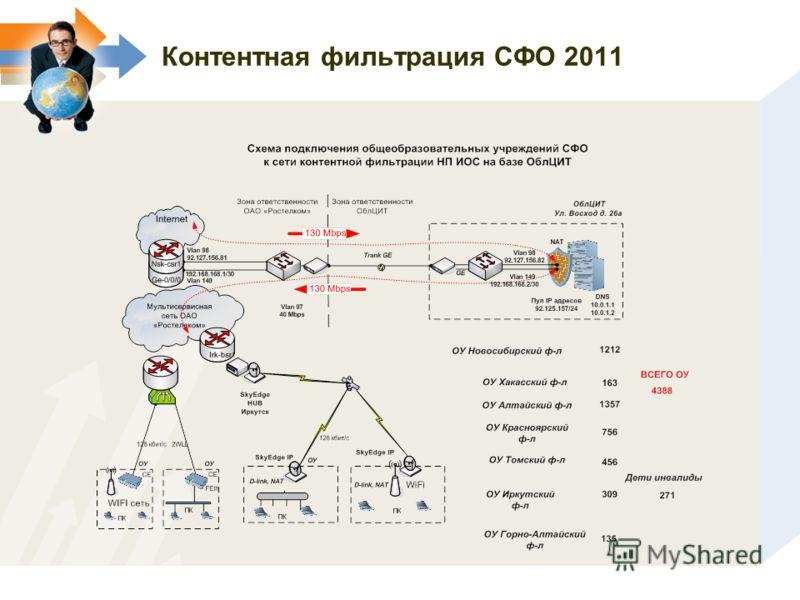 Контентная фильтрация СФО 2011