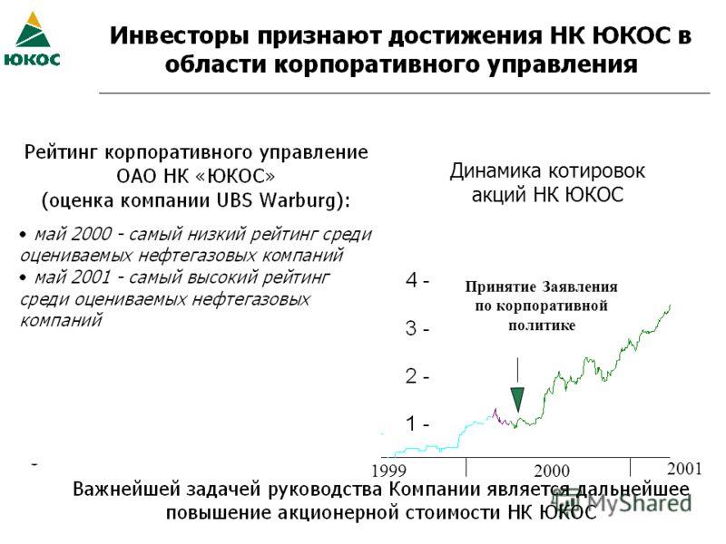 Динамика котировок акций НК ЮКОС Принятие Заявления по корпоративной политике 19992000 2001